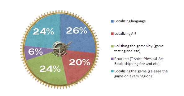 Aeterno Blade Budget Chart